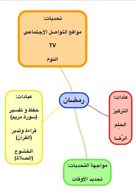 تخطيط رمضان